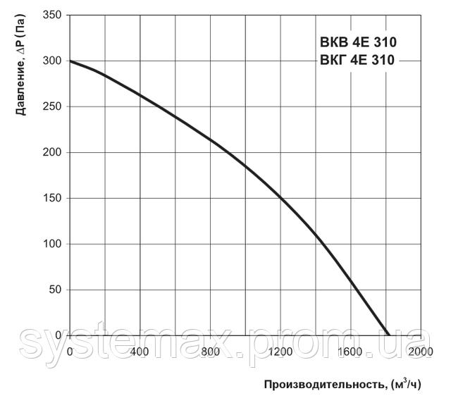 Аэродинамические характеристики Вентс ВКГ 4Е 310 (аэродинамика, диаграмма)