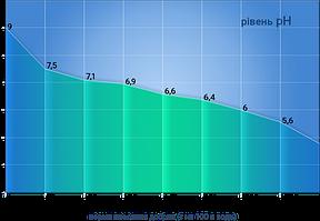 Удобрения Партнер и pH воды