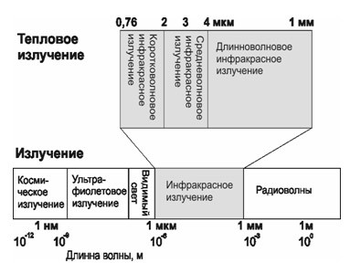 диограмма