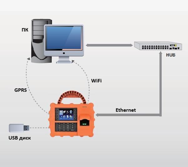 Схема подключения ZKSoftware S922