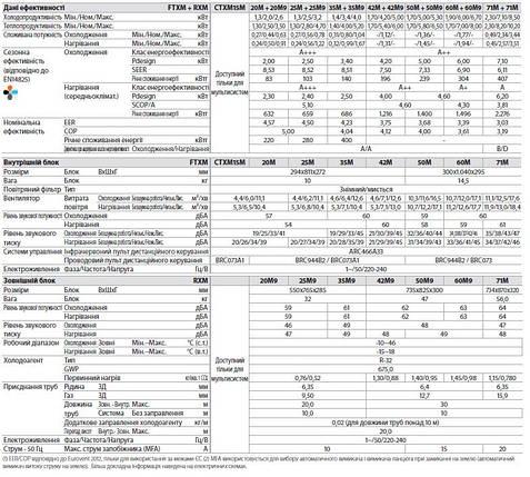 Сплит-система настенного типа Daikin FTXM 42 M/RXM 42 M  , фото 2