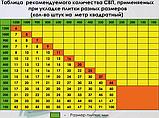 """Система вирівнювання плитки """"Клин"""" СВП 100 шт., фото 4"""