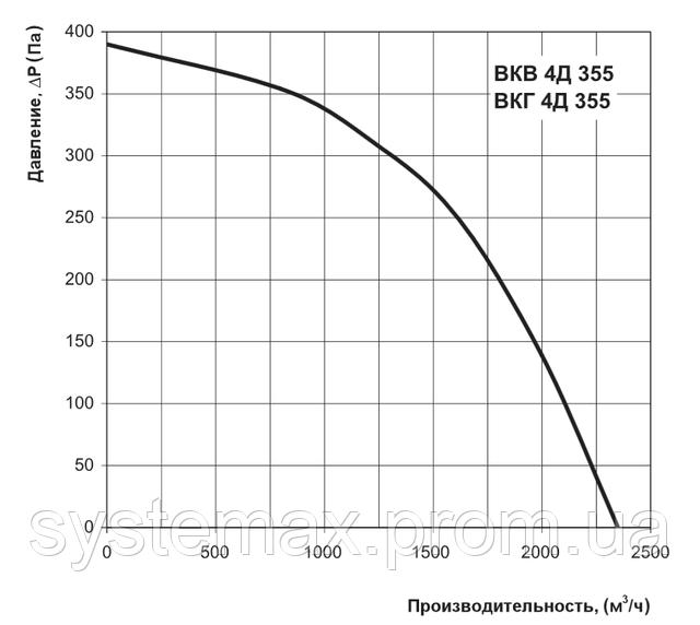 Аэродинамические характеристики Вентс ВКГ 4Д 355 (аэродинамика, диаграмма)