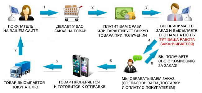 Поставщик Дропшиппинг Power Bank, Babyliss,Sholl