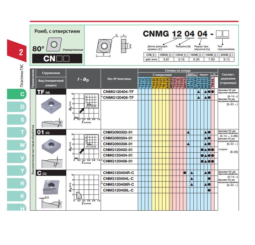 Пластины CNMG120404 / CNMG120408 и др. металлорежущие Tungaloy для высокоточнойчистовой обработки