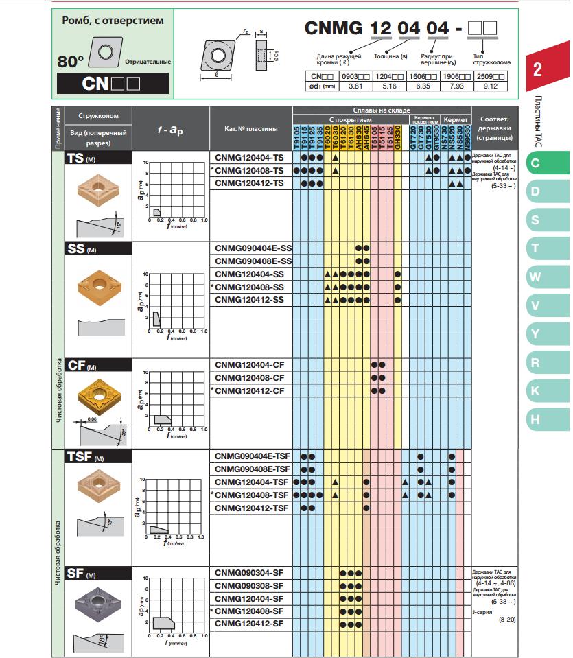 Пластины Tungaloy CNMG090404E / CNMG120404 и др. металлорежущие для чистовой обработки