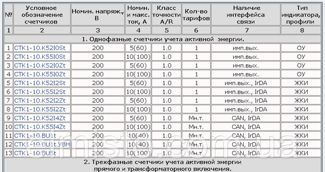 "Таблица подбора счетчиков ООО ""Телекарт-Прибор"" по характеристикам"