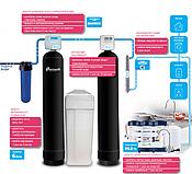 Оборудование для очистки воды Экософт (Ecosoft)