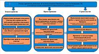 Поэтапный план реализации проекта строительства котельной на биомассе .