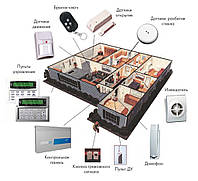 Системы охранной сигнализации для квартир и офисов