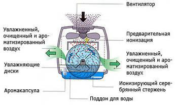 Увлажнитель воздуха BONECO 2055D, фото 3