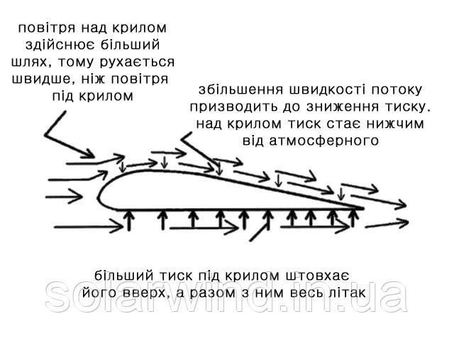 підйомна сила крила літака