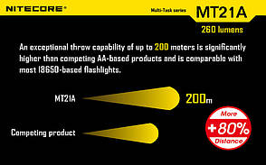 Фонарь Nitecore MT21A (Cree XP-E2 R2, 260 люмен, 6 режимов, 2xAA), фото 3