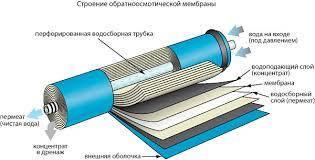 Мембрана FILMTEC TW30-1812-100GPD, фото 2