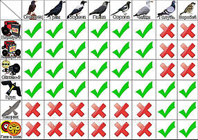 Отпугиватель птиц Сапсан-3, фото 2
