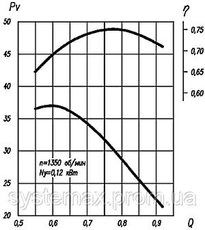 Аэродинамика (вентилятор осевой ВО 06-300 №2,5)