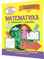 1-4 клас / Математика. Таблиці та схеми. Найкращий довідник / Шевченко / Торсинг