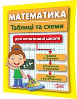 1-4 клас / Математика в таблицях і схемах / Курганов / Торсинг