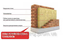 Базальтовая вата TechnoNicol Техноблок Стандарт 100 мм 2,88 кв.м, фото 2