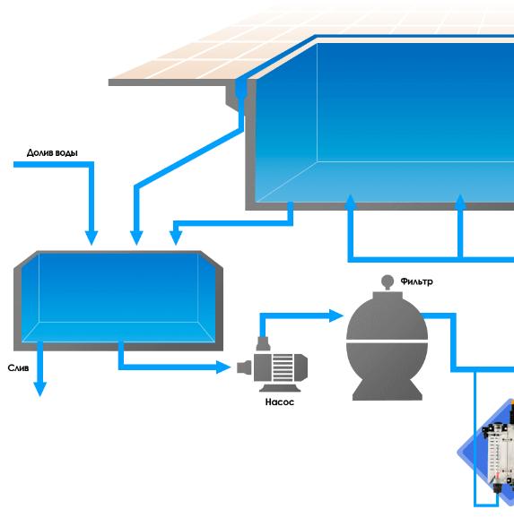 Рекомендована схема підключення станції пропорційного дозування AquaViva PH/RX+Free Cl 5л/год (SXCBASEM0000)