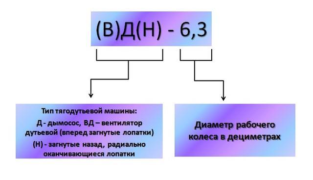 Обозначение модели дымососа