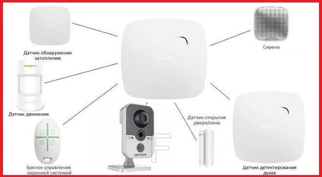 Комплект беспроводной сигнализации для квартиры студии + видеонаблюдение Ajax  (White)
