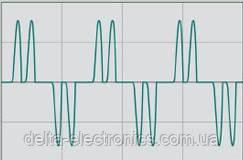 Ток потребляется только во  время превышения напряжения сети над напряжением в звене постоянного тока, ввиде коротких импульсов большой амплитуды