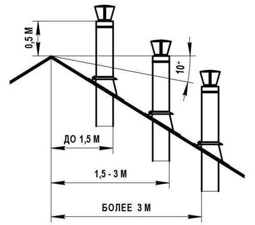 высота дымохода в частном доме