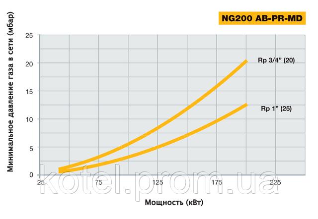 Определение диаметра газовой рампы прогрессивной горелки NG 200 MD