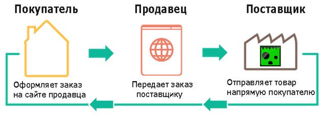 Дропшиппинг в украине косметика