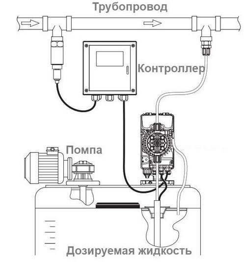 Варианты использования насоса дозатора AquaViva APG800NHP0002