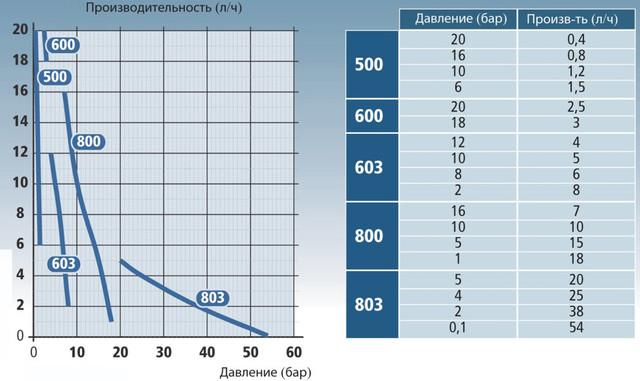 График производительности насоса в зависимости от давления