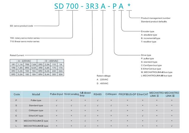 Высокопроизводительная сервосистема серии SD700