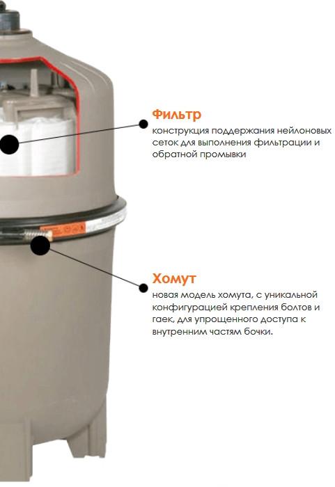 Особенности конструкции диатомитового фильтра Hayward ProGrid