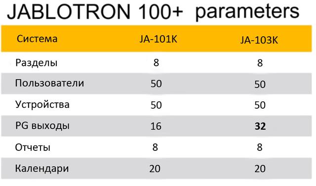 Сравнение характеристик JA-101K и JA-103K