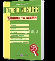 Історія Украини. Таблиці та схеми | Земерова