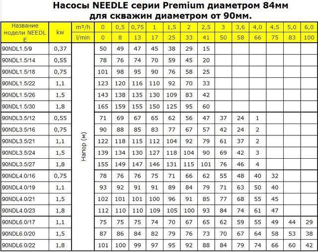 Насосы - таблица характеристик
