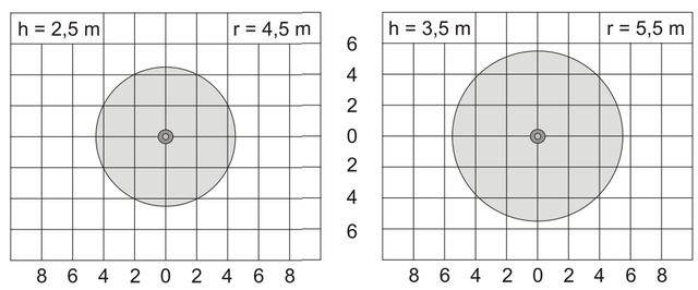 Диаметр охвата детектора в зависимости от высоты установки