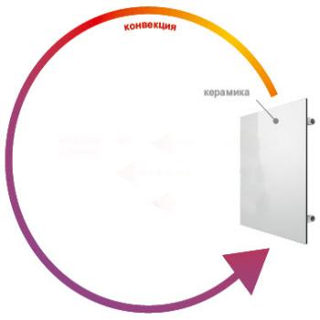 Конвекционный принцип отопления