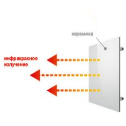 Инфракрасный принцип отопления