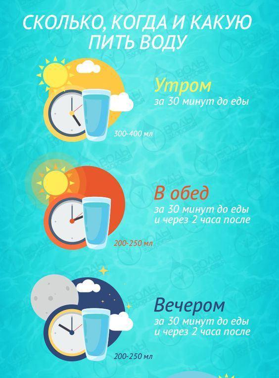 Сколько пить воды. Картинка 9.