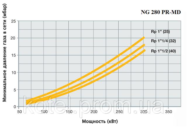 График определения диаметра газовой рампы прогрессивной горелки Unigas NG 280