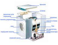 Ремонт стиральных машин ATLANT в Одессе