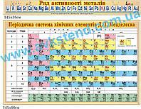 Комплект стендів для кабінету хімії (2041511)