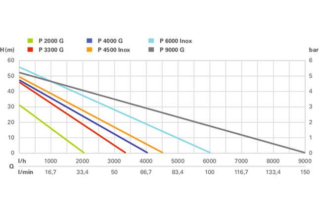 P 9000 G Садовий поверхневий насос 1800Вт, 9000л/год, фото 2