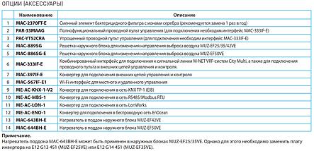 Сплит-система настенного типа Mitsubishi Electric MSZ-EF42VE3S/MUZ-EF42VE, фото 3