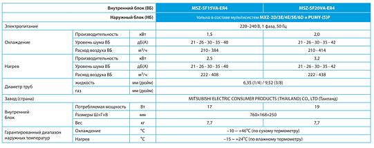 Внутренний блок сплит-системы настенного типа Mitsubishi Electric MSZ-SF20VA1 , фото 3