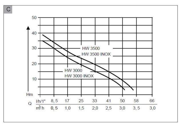 Производительность насоснаой станции AL-KO HW 3000 Classic