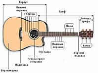 Ремонт гитар - реставрация гитар