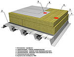 Что такое ПВХ мембрана и куда ее применяют.